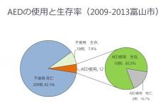 図:AEDを使ったときの生存率